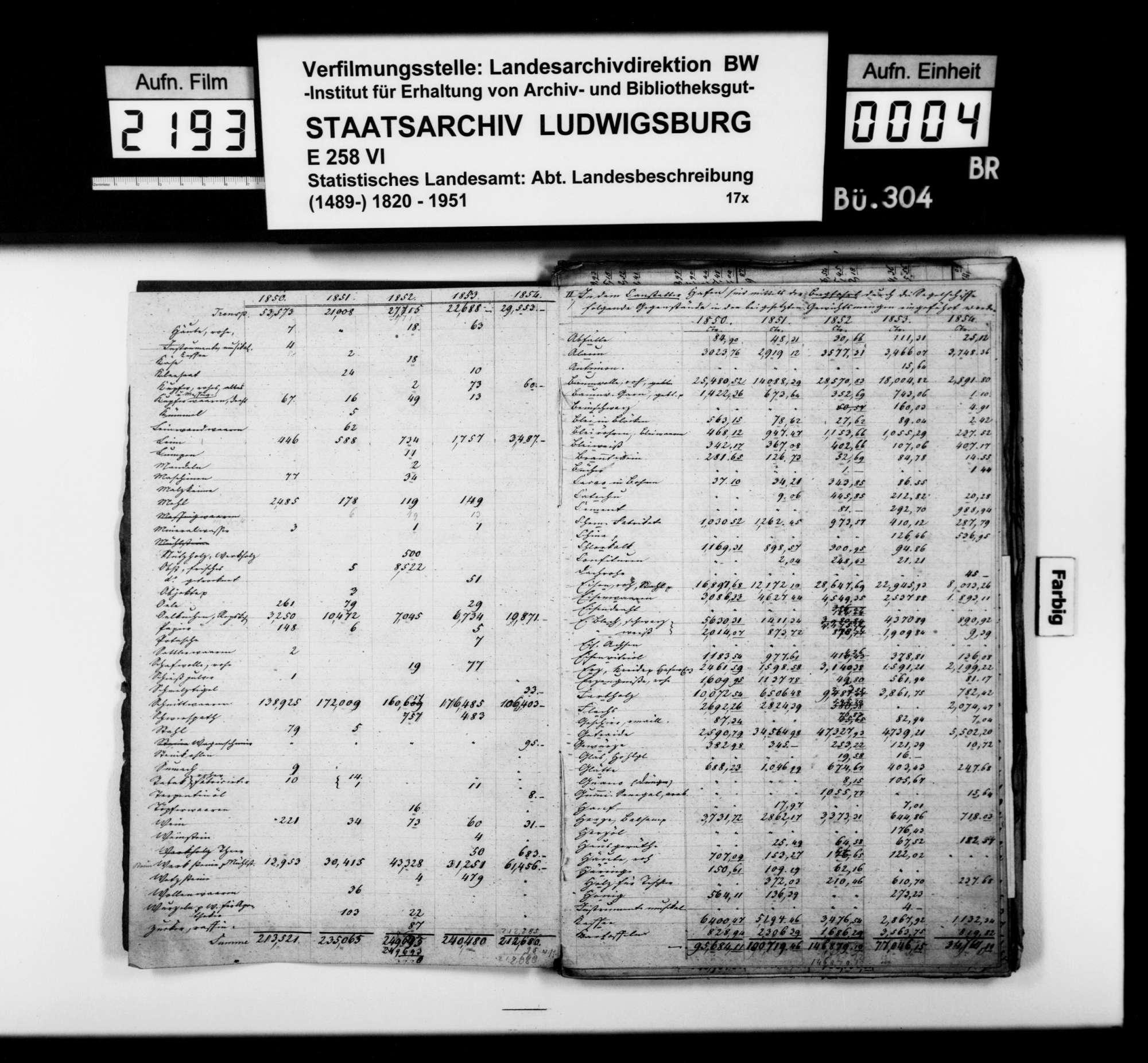 Tabellen und Notizen [des Trigonometers Diezel in der Kanzlei des STBs] zur Schiffahrt auf dem Neckar, auch Bodensee und der Donau, 1838-1854, Bild 3