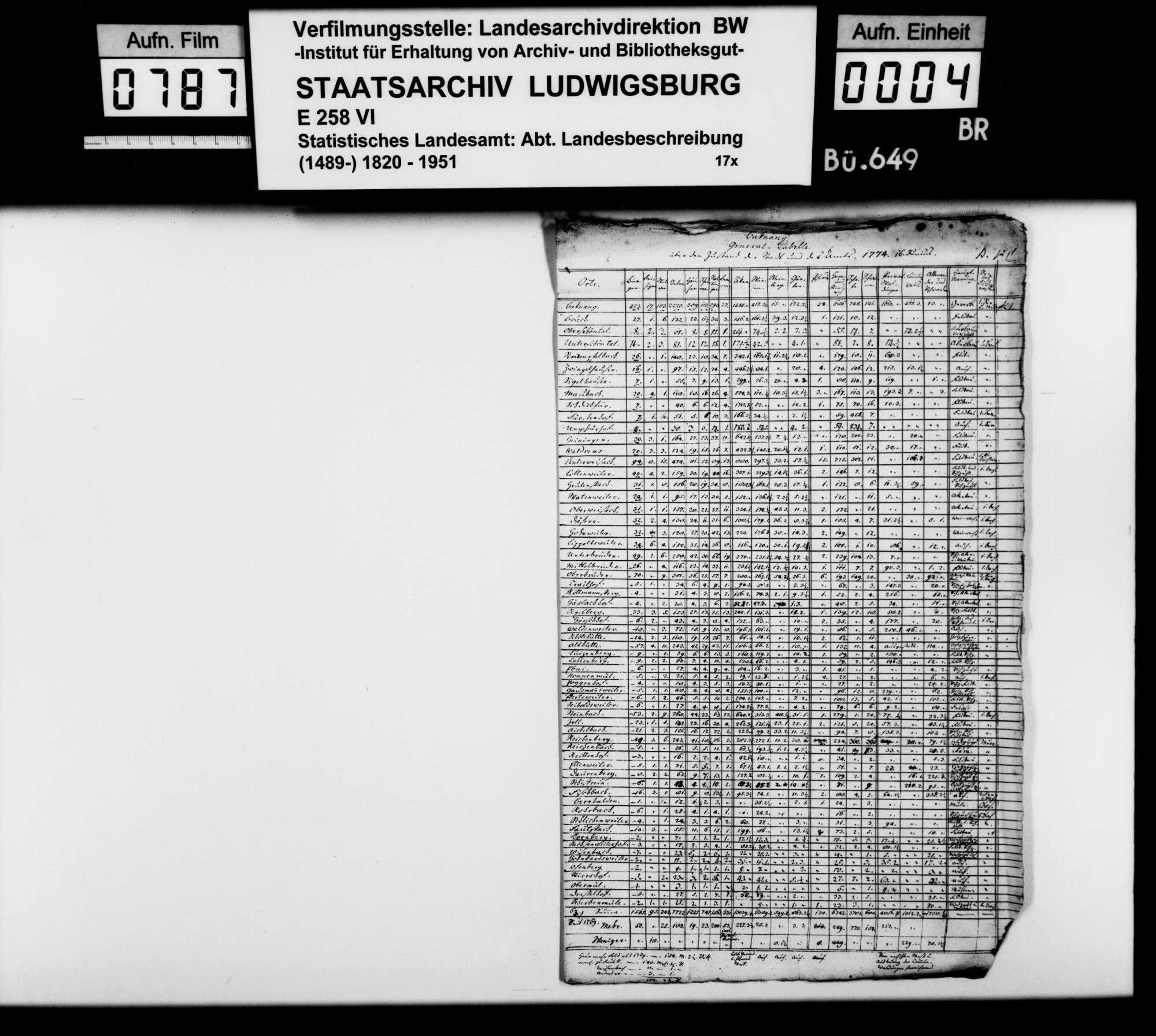 Erhebung zur Bevölkerungs- und Wirtschaftsstatistik in Stadt und Amt Backnang 1769 und 1774, Bild 3