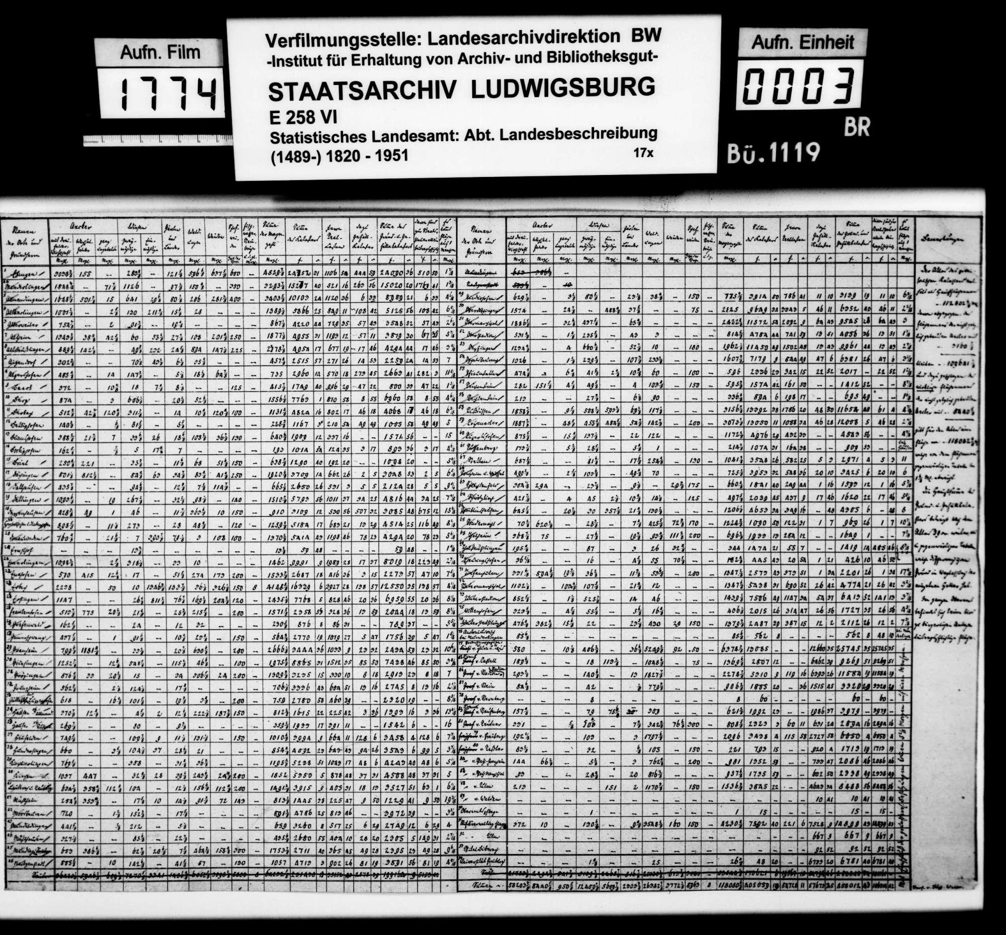 Kassierte Druckvorlage für eine Tabelle