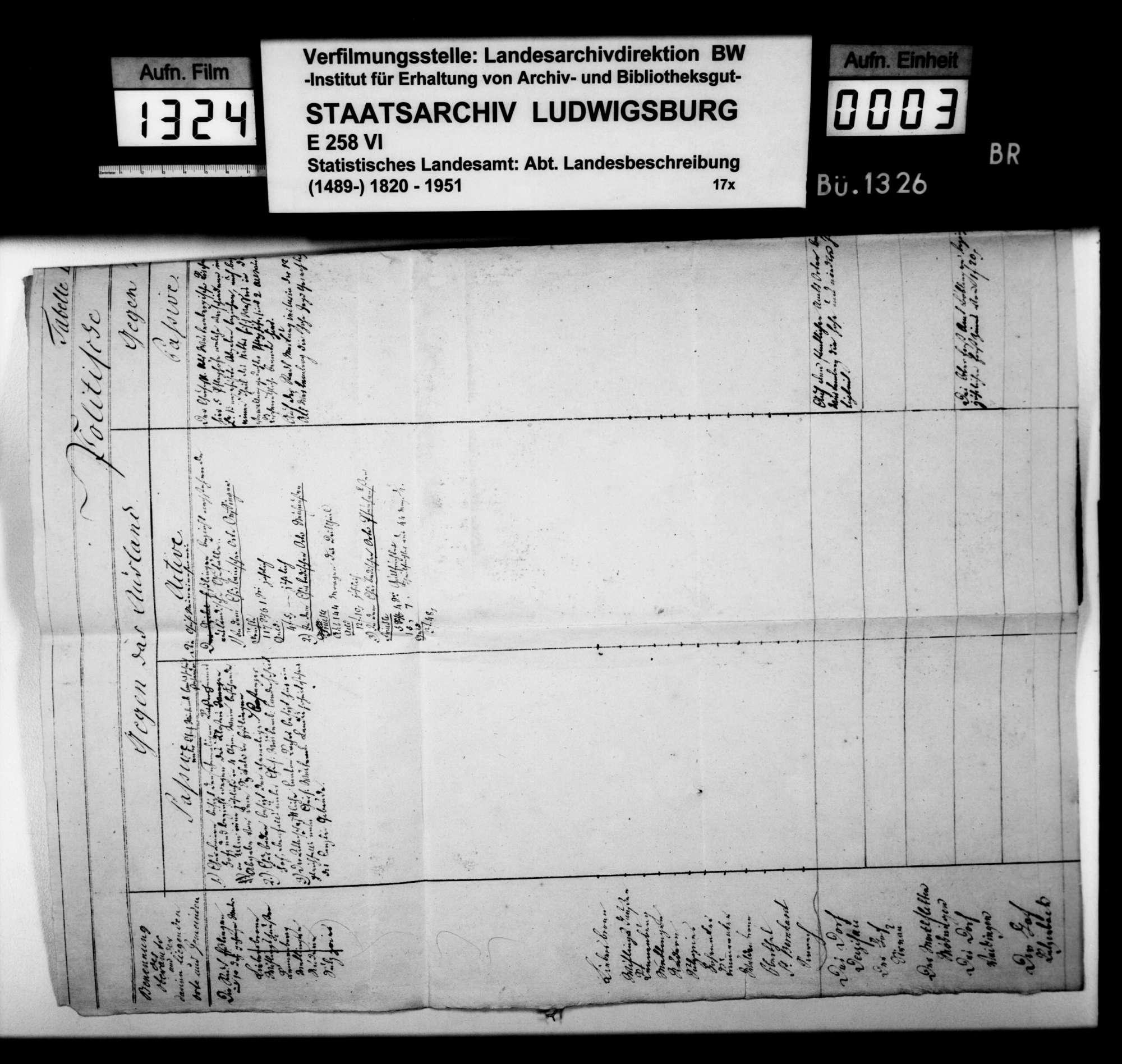 Statistische Erfassung des älteren Oberamts Esslingen (als Teil der Landvogtei Heilbronn; Esslingen, Deizisau, Sirnau, Möhringen [OA Stuttgart], Vaihingen [OA Stuttgart]), Bild 2