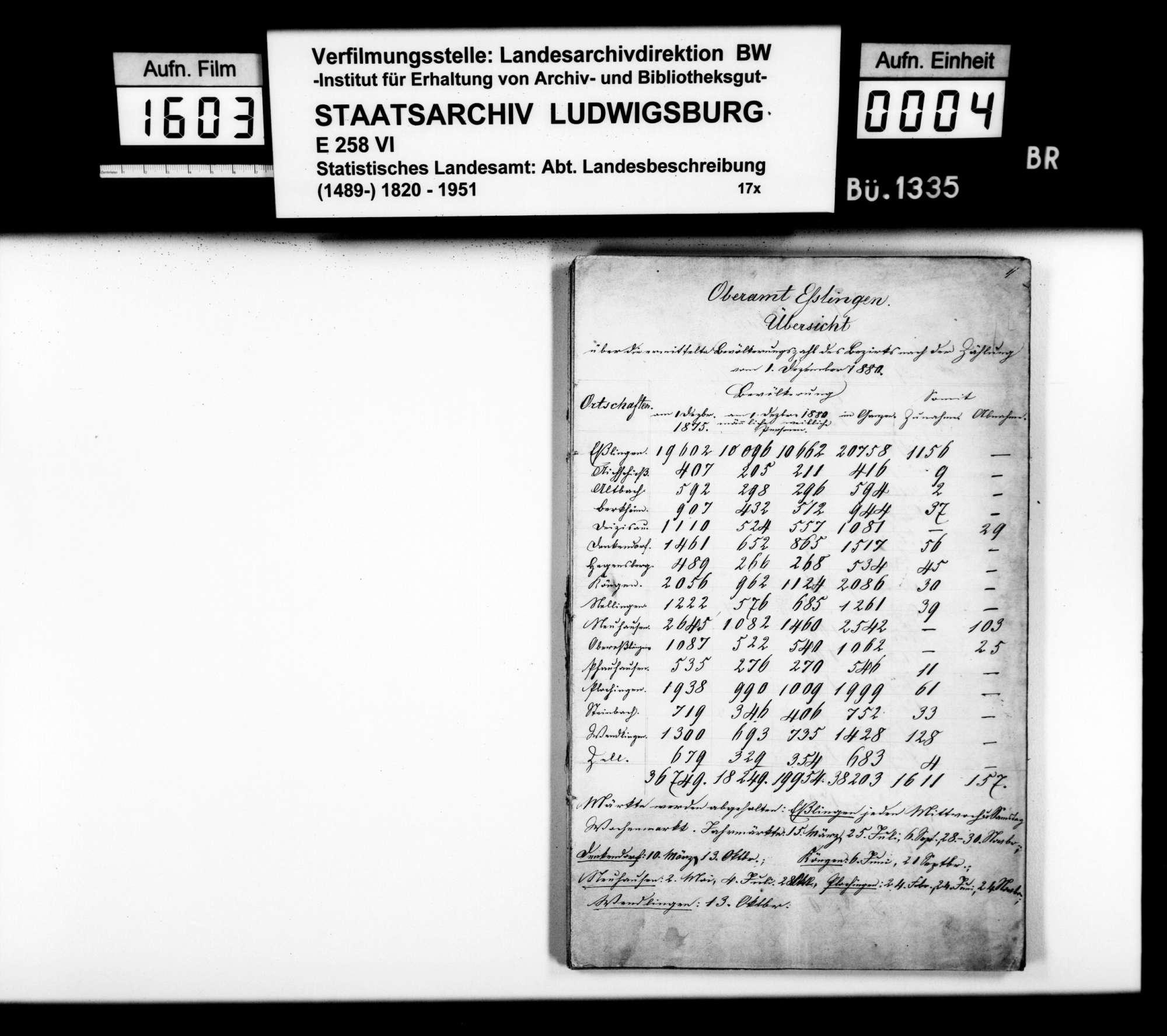 Beschreibung der seit 1845 eingetretenen Veränderungen im Oberamtsbezirk, von Schullehrer Mauz aus Nellingen, Bild 3
