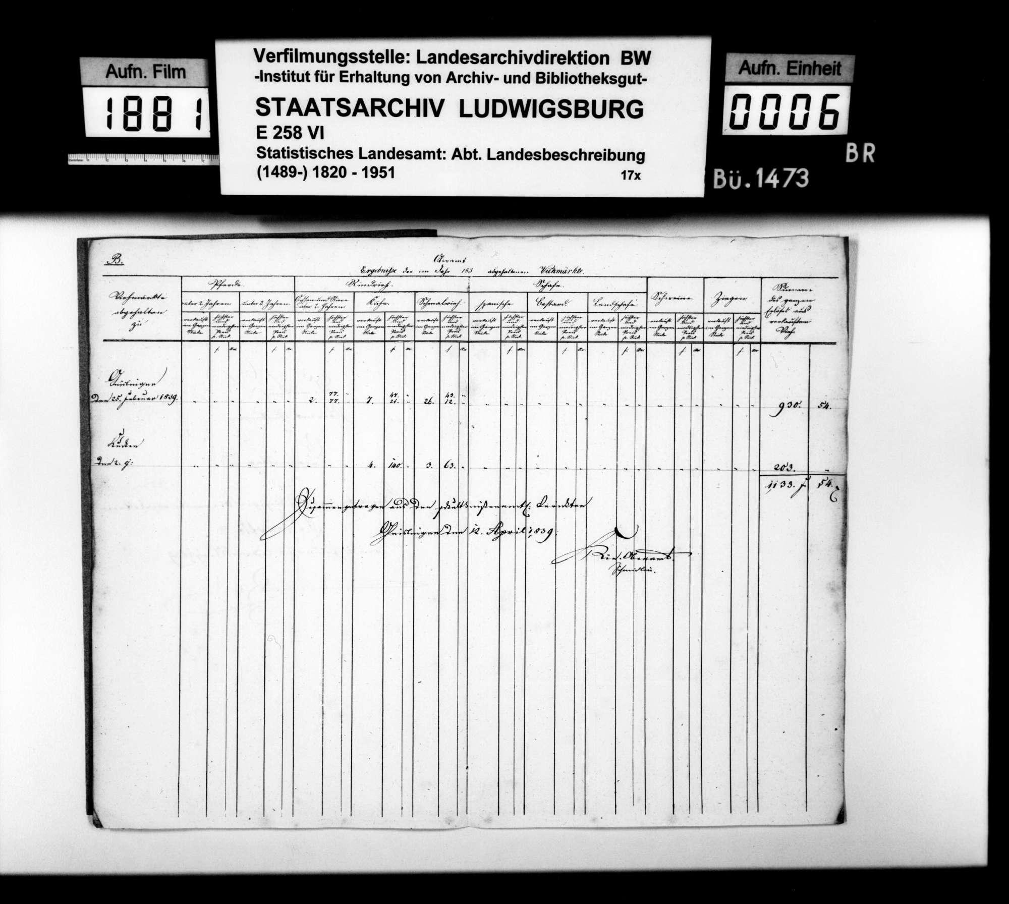 Umsätze und Preise auf den Viehmärkten in Kuchen am 2. Febr. und in Geislingen am 25. Febr. 1839, Bild 1