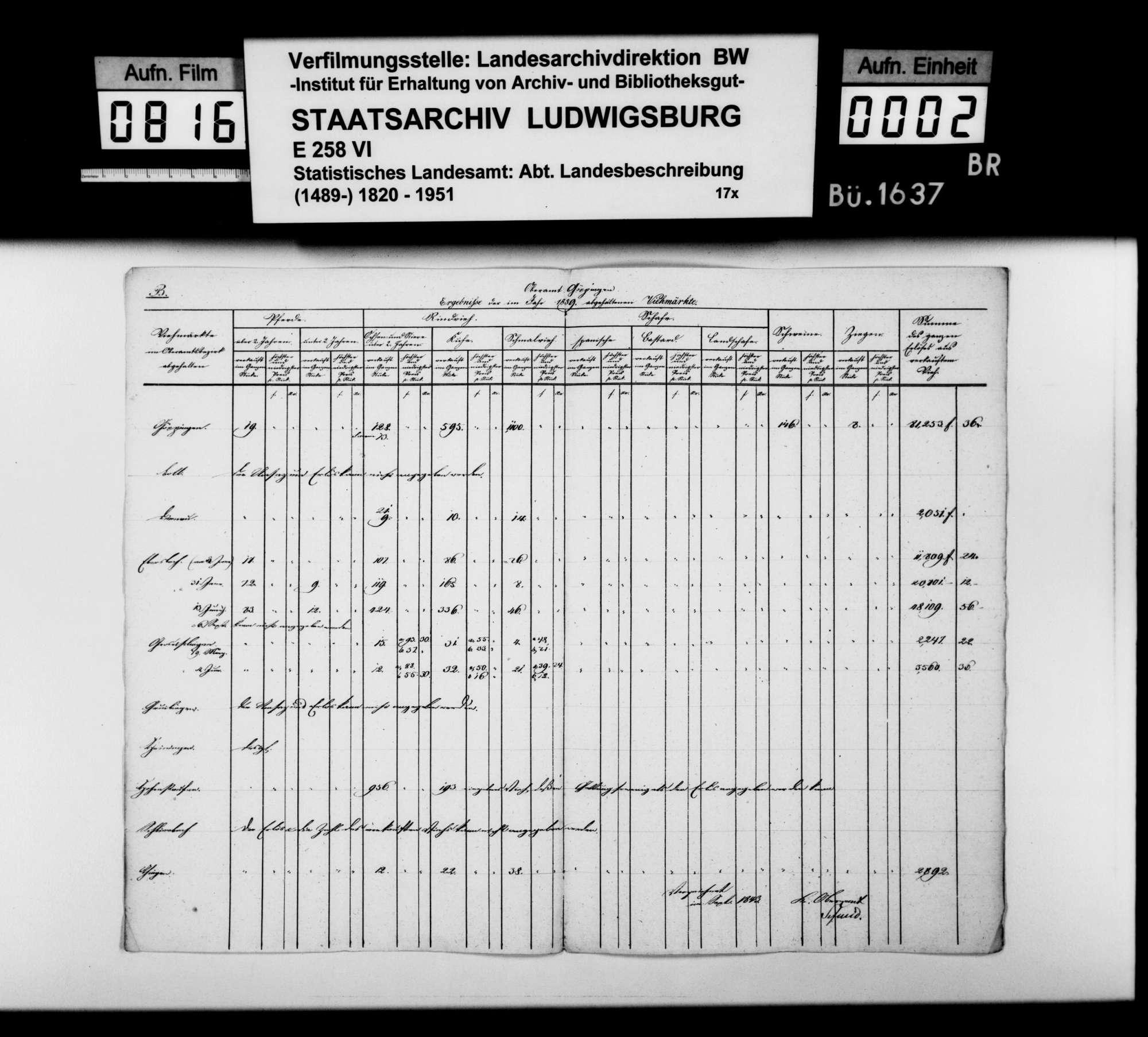 Tabelle zu den Ergebnissen der 1839 im Oberamt abgehaltenen Viehmärkte, Bild 1