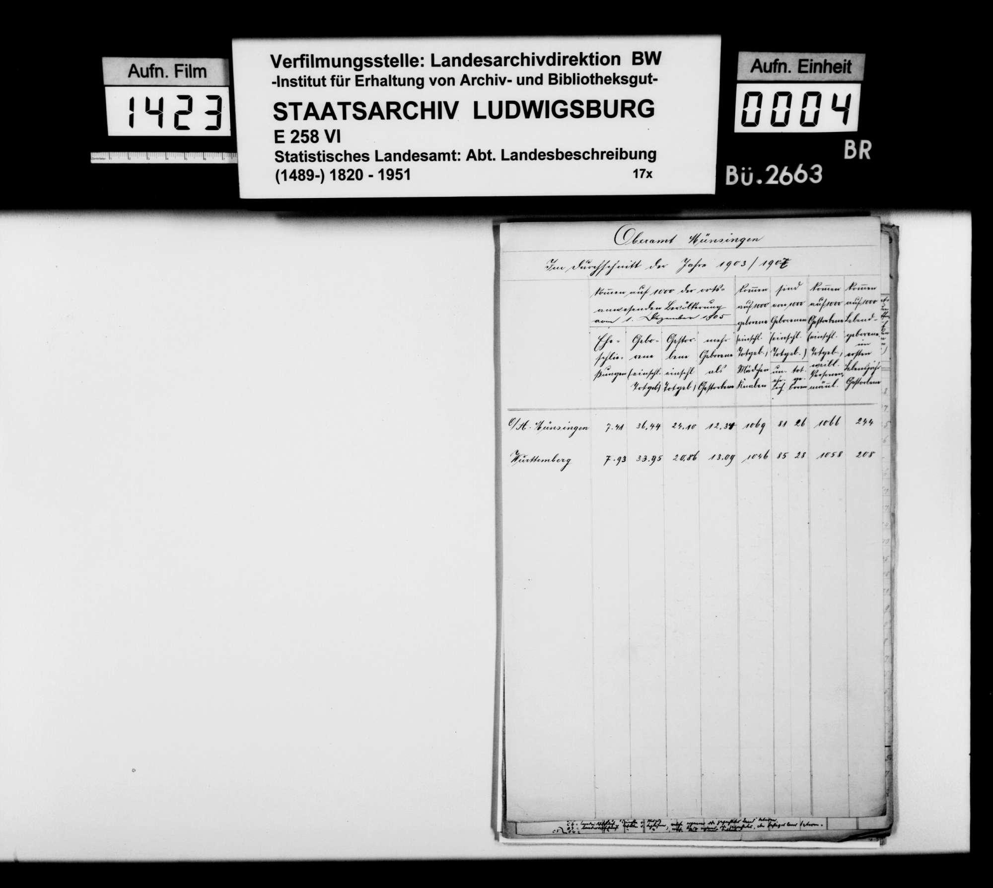 Tabellen zur Bevölkerungsstatistik im Oberamt 1903/10, Bild 2