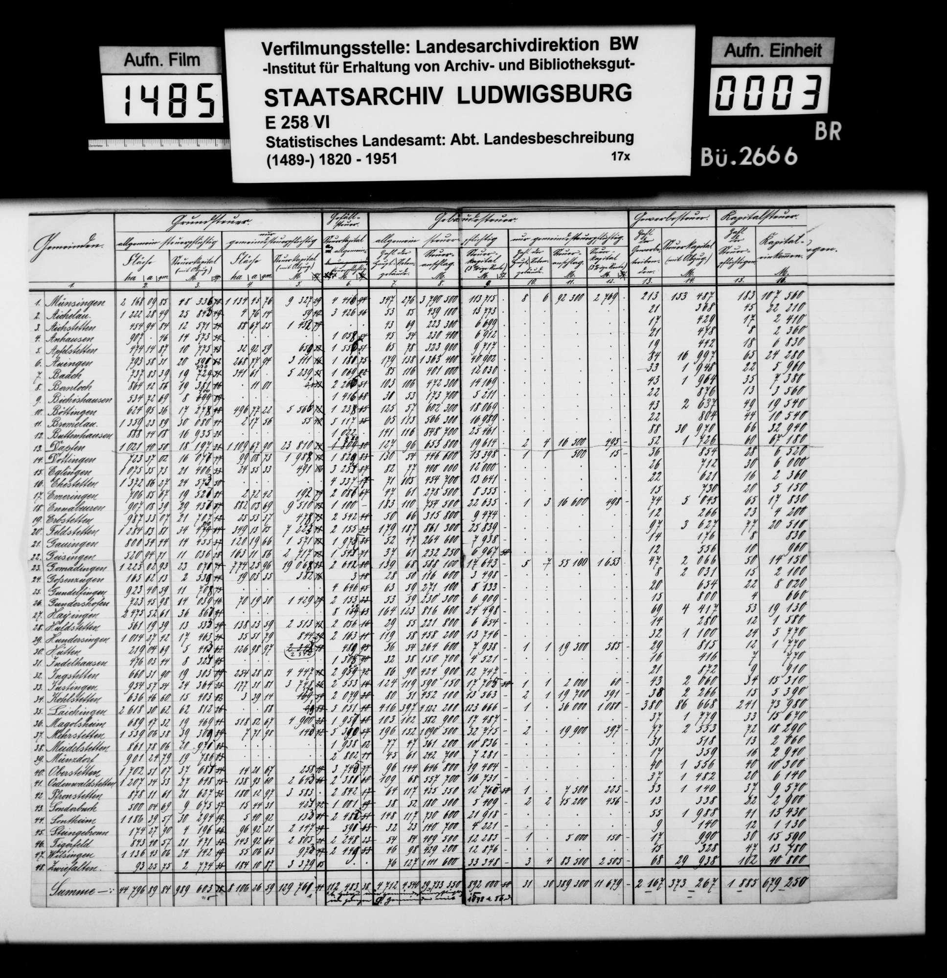 Tabellen und Übersichten zu Steuern, Haushalt der Amtskörperschaft, Nutzungsrechten und Allmende im Oberamt, Bild 2