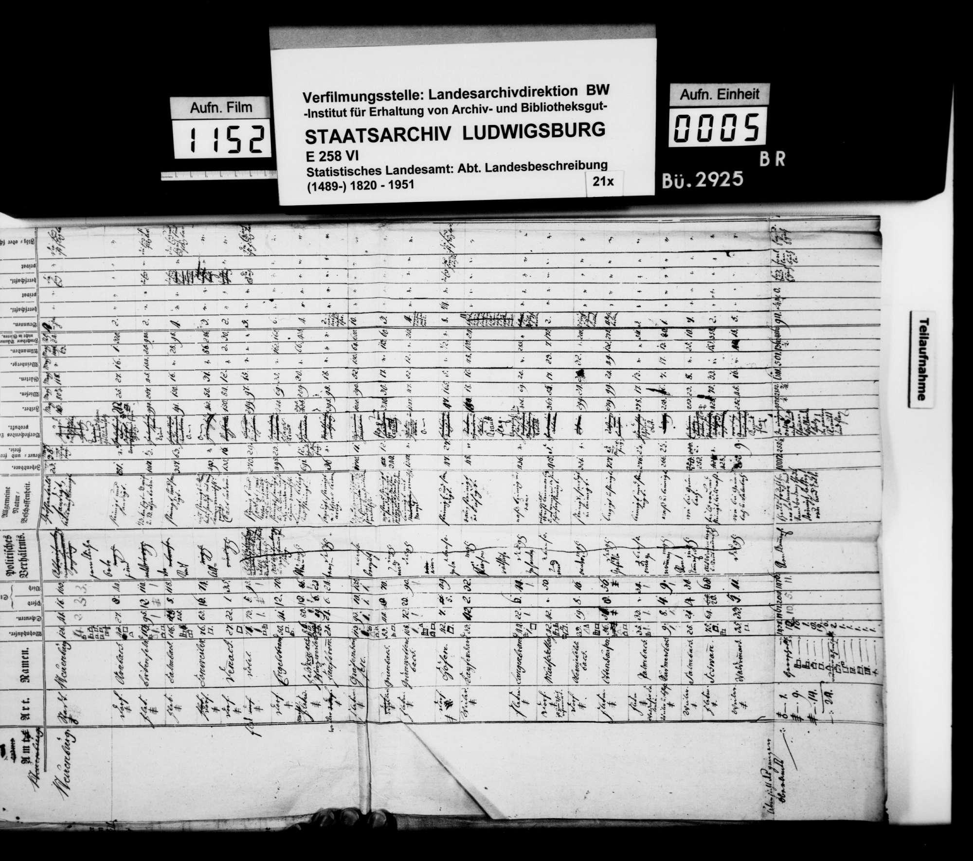 Statistische Erhebung zu Gebäuden, Landwirtschaft und Gewerbe im [alten] Oberamt Neuenbürg, 1804, Bild 3