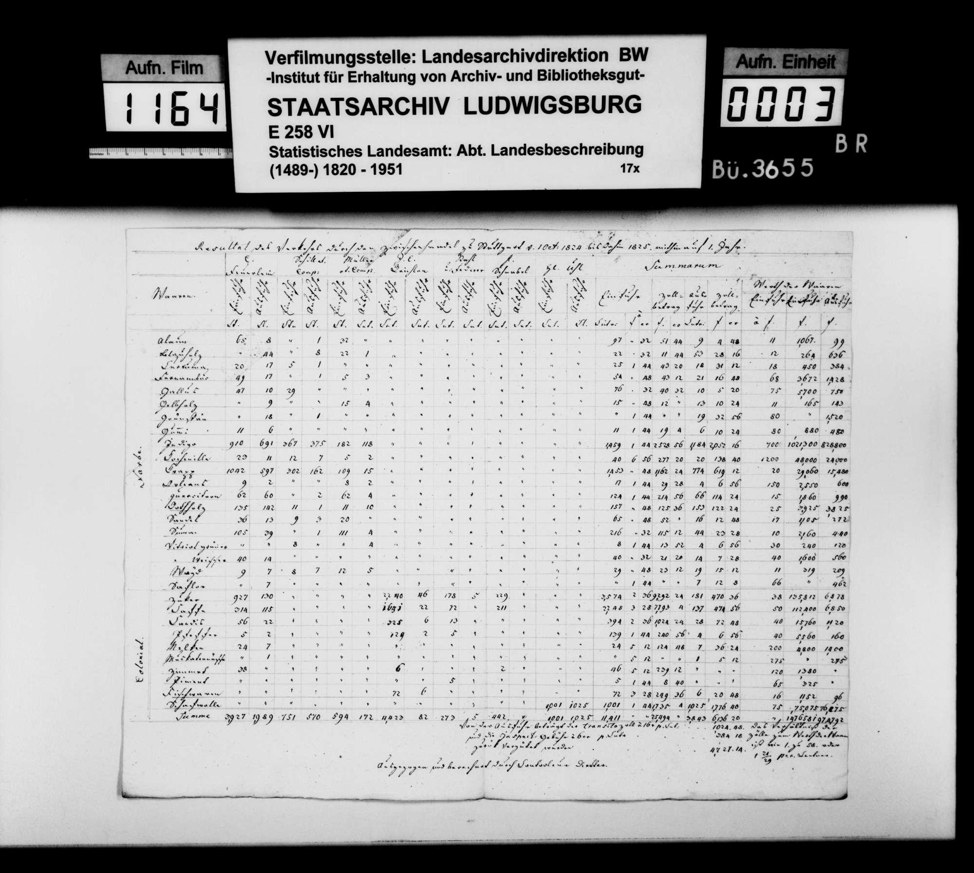 Ein- und Ausfuhr verschiedener Farbenrohstoffe und Kolonialwaren von Okt. 1824 bis Sept. 1825, Tabelle, nach Zwischenhändlern, Bild 2