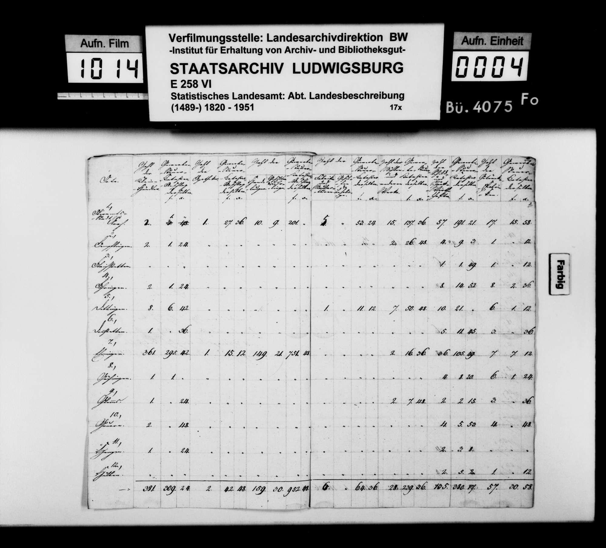 Gewerbestatistik des Oberamts nach der Katasteraufnahme von 1829, Bild 3