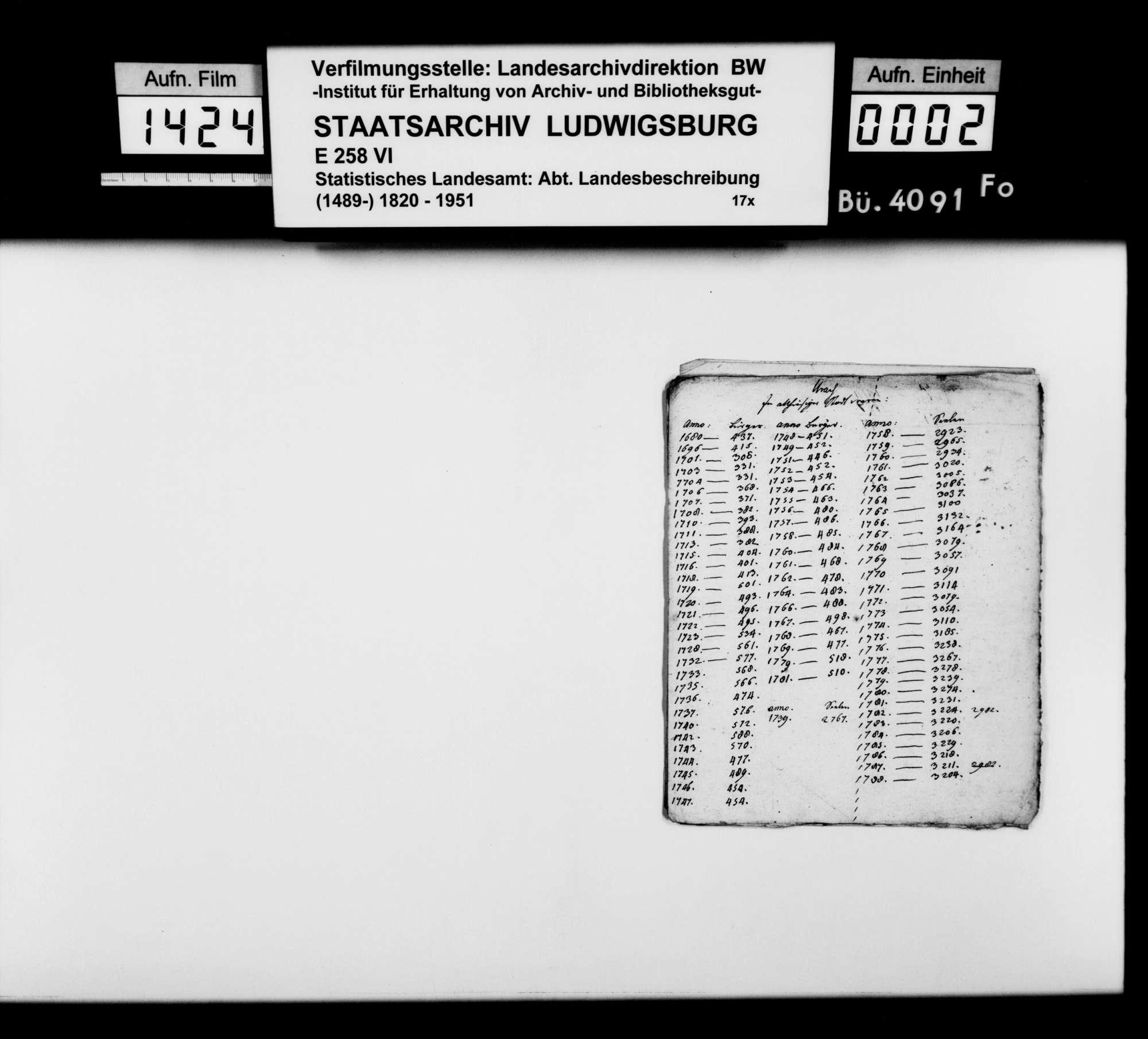 Notizen und Manuskriptfragmente des Pfarrers Gratianus aus Hengen zu Stadt und Oberamt Urach, Bild 1