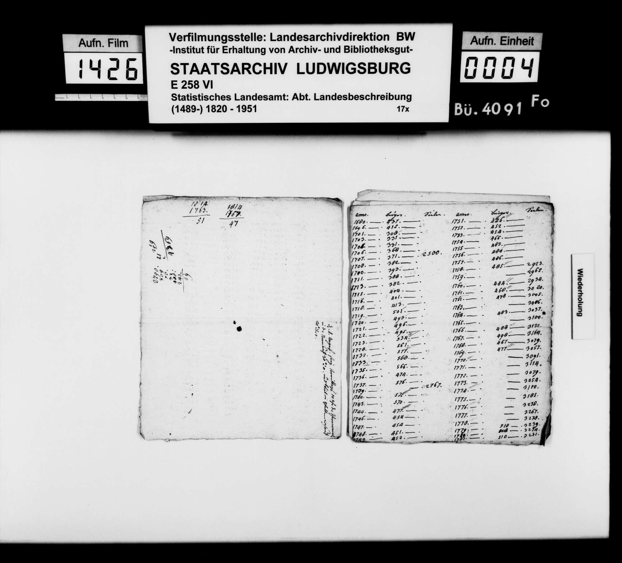 Notizen und Manuskriptfragmente des Pfarrers Gratianus aus Hengen zu Stadt und Oberamt Urach, Bild 2
