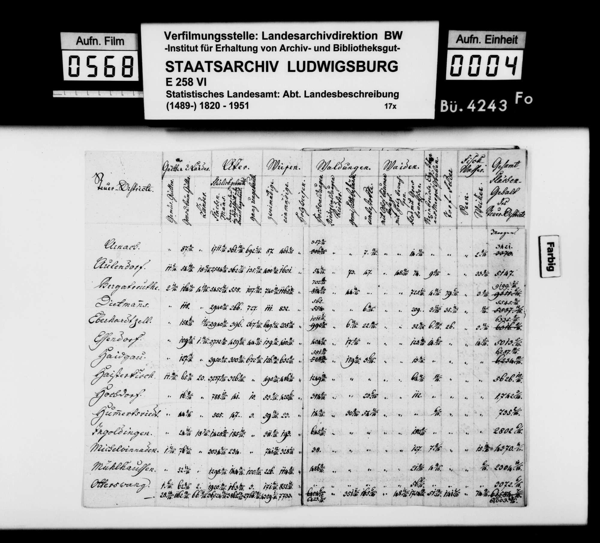 Immobilienbesitz und Flächennutzung sowie Herrschaftsrechte im Oberamt, Bild 2