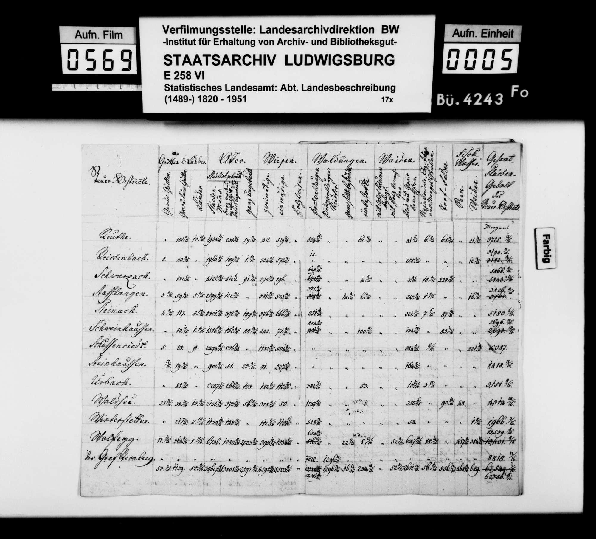 Immobilienbesitz und Flächennutzung sowie Herrschaftsrechte im Oberamt, Bild 3