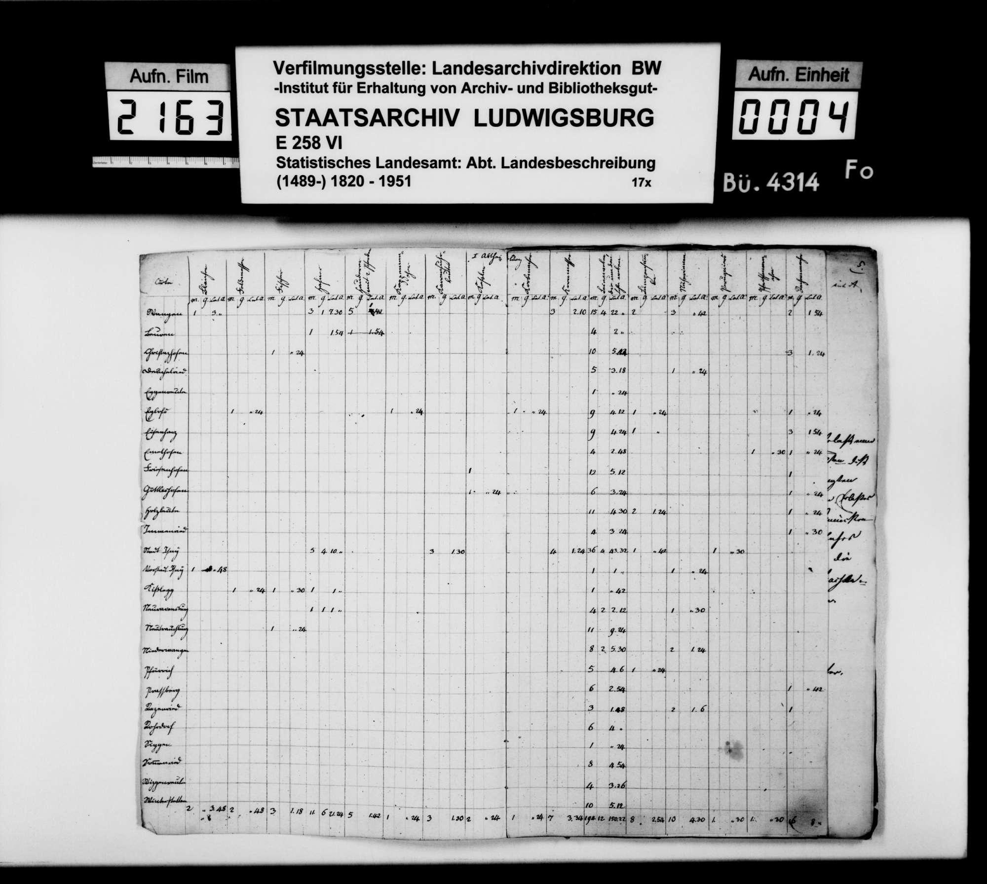 Gewerbestatistik des Oberamts [nach dem Kataster von 1829], Bild 3