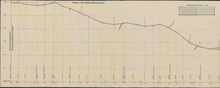Verbessserung des Kreisweges Nr. 14, Kappel-Niedereschach; Längenschnitt II, 1:1500; bearb. v. Wasser- und Straßenbauamt Donaueschingen, l