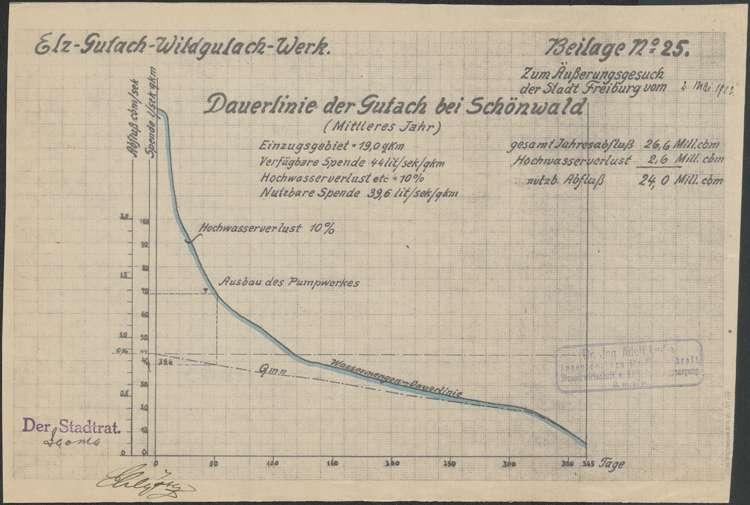 Elz-Gutach-Wildgutach-Werk; Dauerlinie; Gutach bei Schönwald; Graphiken z.T. koloriert, Bild 2