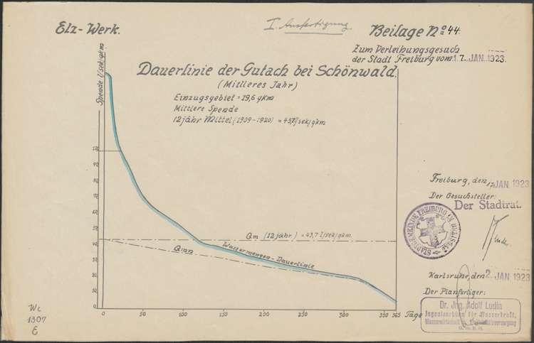 Elz-Gutach-Wildgutach-Werk; Wassermengendauerlinie der Gutach bei Schönwald 1909-1920 (gemittelt); kol. Kopie, Bild 1