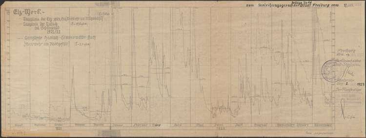 Elz-Gutach-Wildgutach-Werk; Ganglinie der Elz beim Mühlebühl, der Gutach bei Schönwald und dem Simonswälder Bach am Kostgefäll; 1921-1922, Bild 1